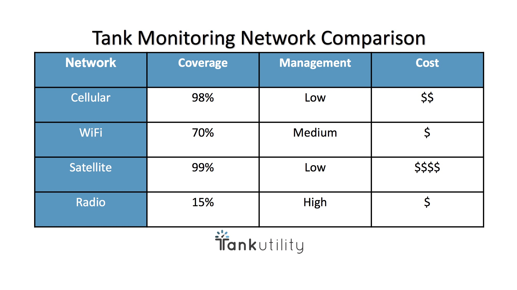 Tank Monitoring Network Comparison Chart